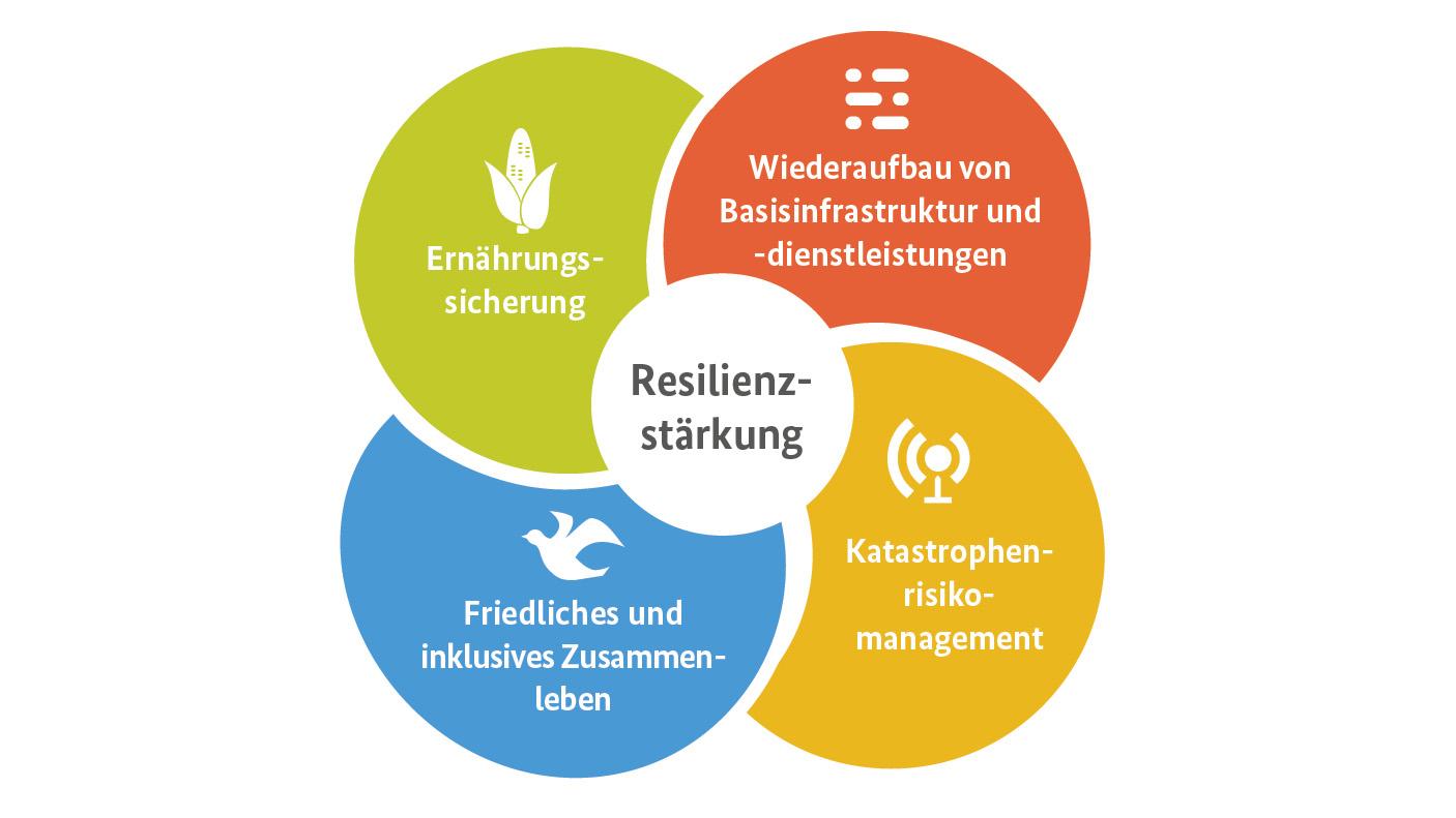 Die Handlungsfelder der strukturbildenden Übergangshilfe