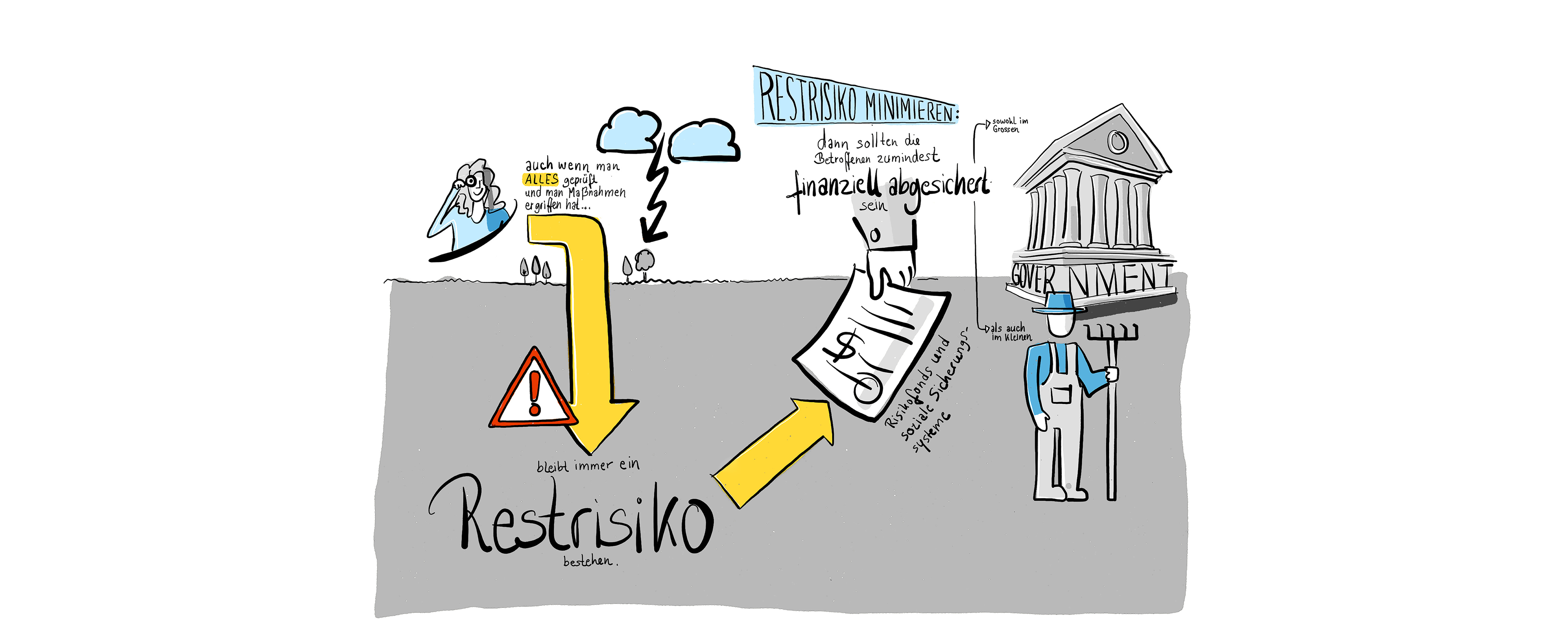 Instrumente des Katastrophenrisikomanagements: Finanzielle Risiken minimieren