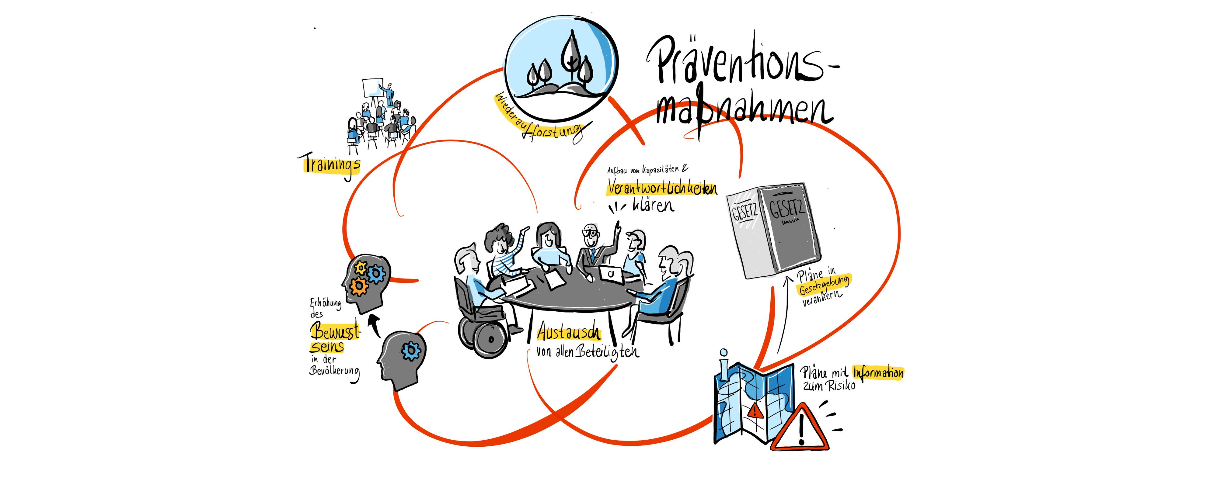Instrumente desKatastrophenrisikomanagements: Präventionsmaßnahmen